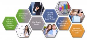 Customer Buying Cycle Marketing